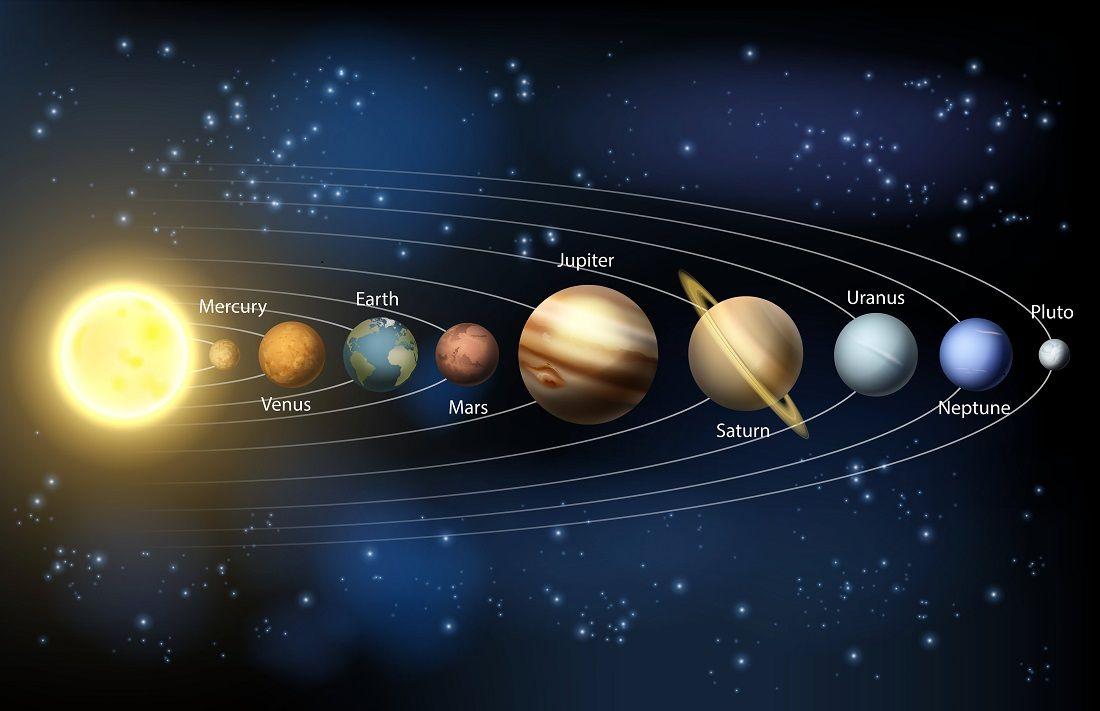 Planeten im Sonnensystem Darstellung | Weltraum Raumfahrt ...