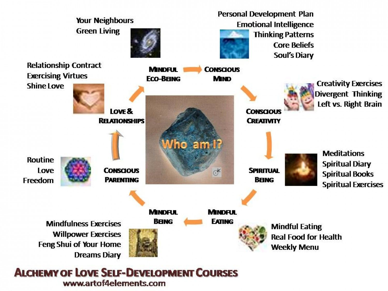 How to live your highest potential. Alchemy of love