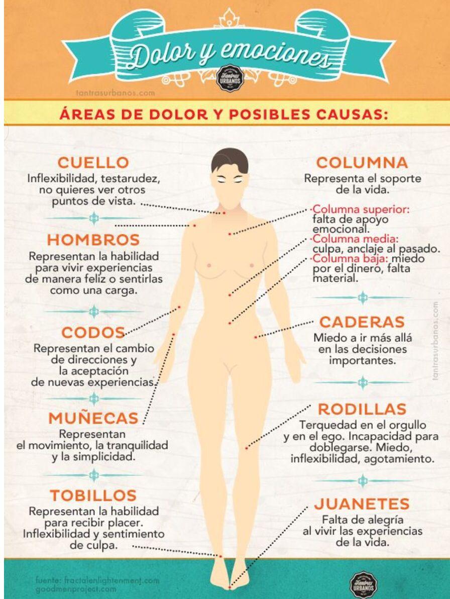 DOLOR de ESPALDA | ejercicios | Pinterest | Salud, Yoga and Crps