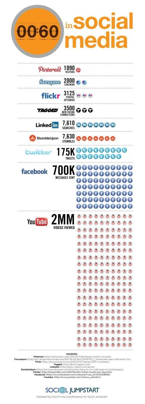 Rede social em 60segundos!