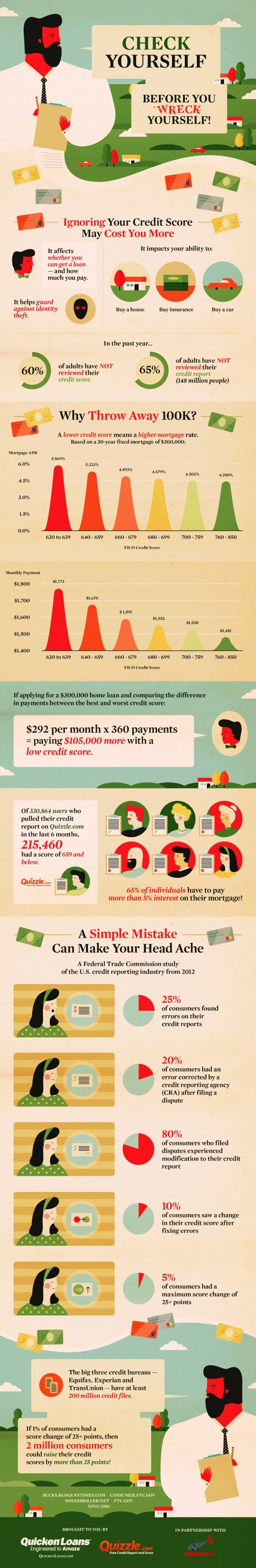 According to Quizzle.com, 65% of adults have never reviewed their credit report. This can be very dangerous of course and can cost you a lot of money if it has errors that go uncorrected. Here's a great Infographic from the folks at Quizzle.com.