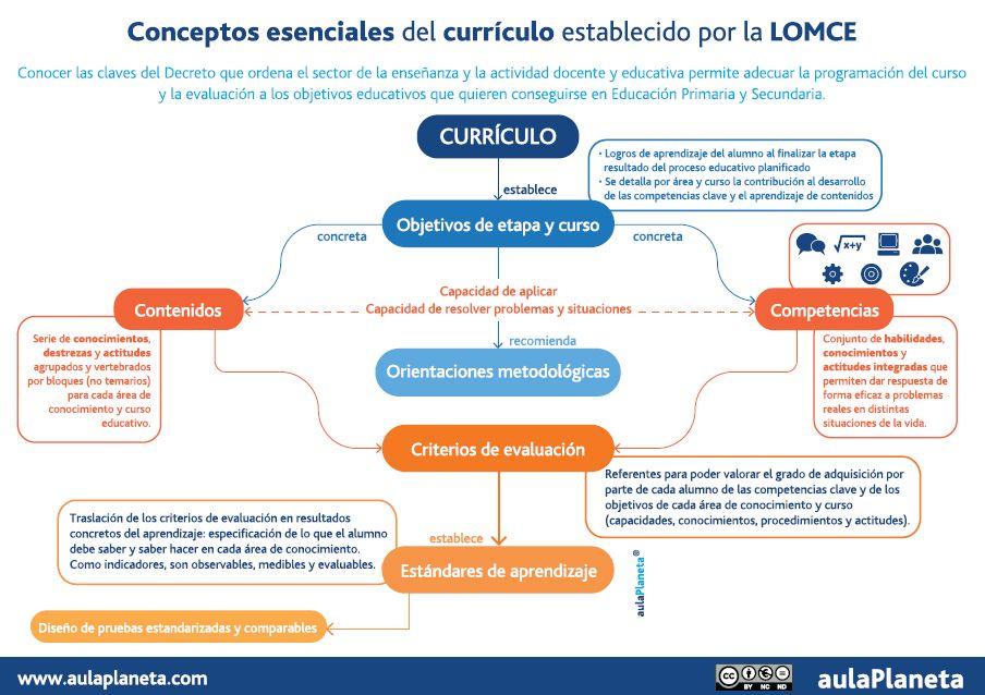 Aula Planeta: Infografía Conceptos esenciales del currículo ...