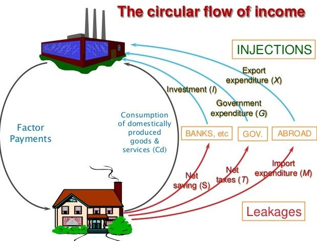 Sgeconstutor lesson circular flow of income economics sgeconstutor lesson circular flow of income ccuart Images