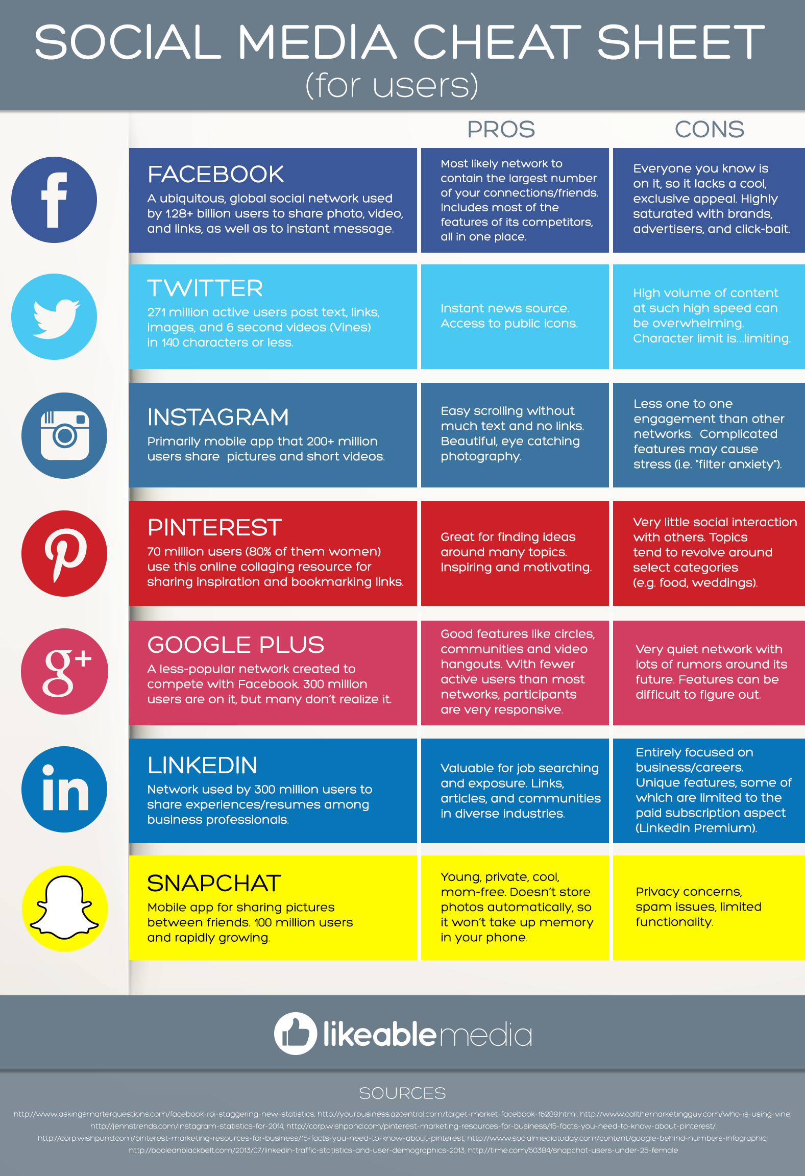 Social Media Cheat Sheet For Users Infographic
