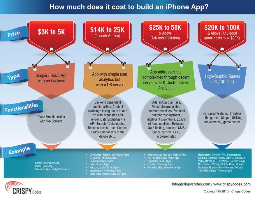 How much does it cost to build an iPhone App? App