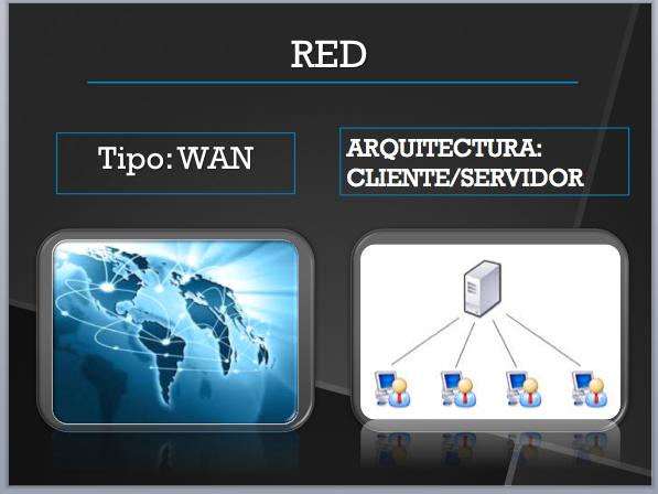Tipos de redes - Tecnologías de información y comunicación