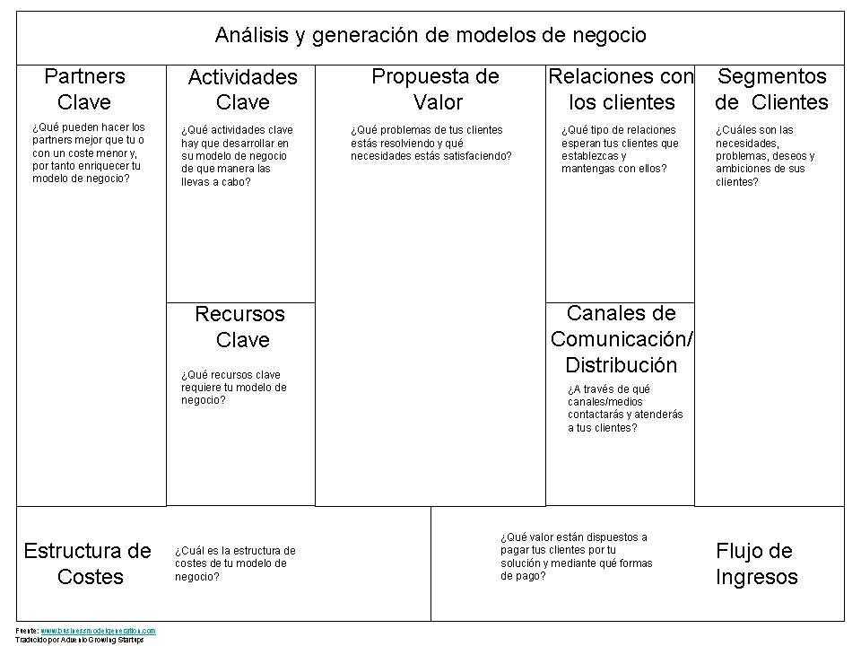 Pin De Maite Santamaria Silva En Social Media Y Mk Modelo De Negocio Modelo Canvas Diseno De Negocio
