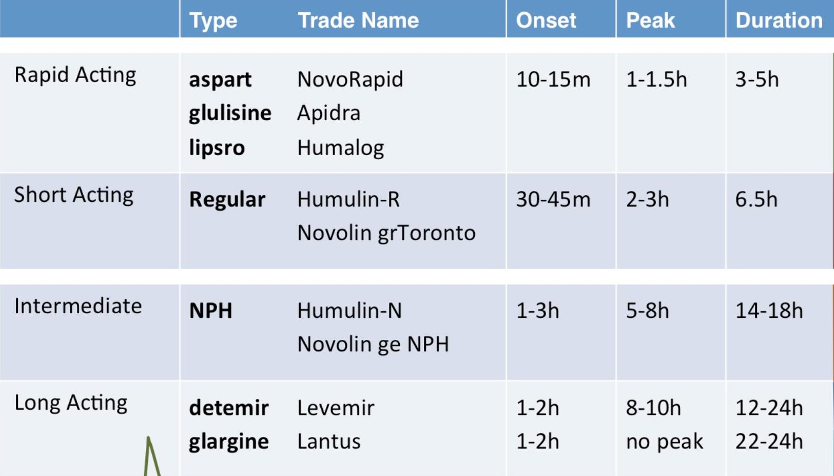 Insulin nursing google search also med surg pinterest rh