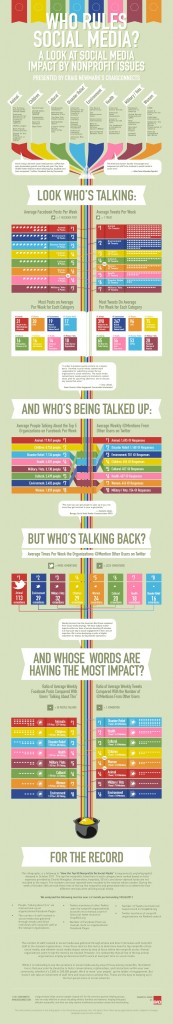 25 Excellent Social Media Infographics Social Media Infographic Nonprofit Social Media Social Media