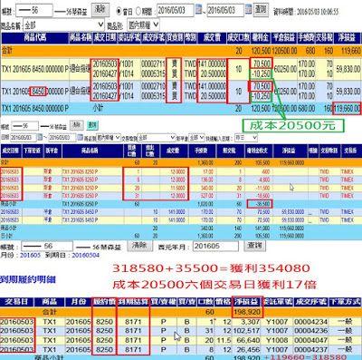 蔡森 隨勢而為 技術分析 6個交易日獲利17倍 期權滾量法 Periodic Table Twd