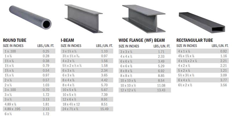 Image Result For Tube Steel Strength Chart Beams I Beam Types Of Steel