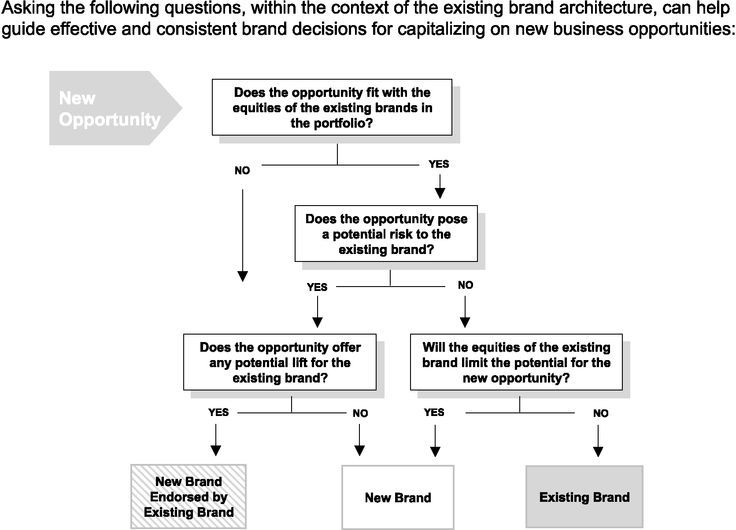 Brand Architecture Decision Tree Sub Brand Or Endorsed Brand Architecture Decision Tree Strategy Tools
