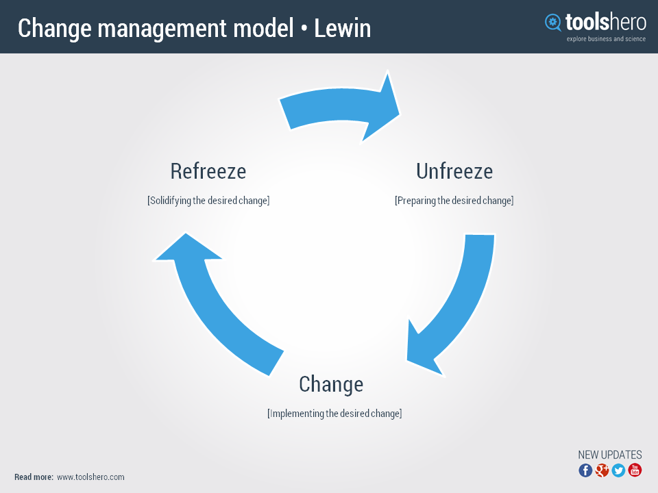 lewin change management model van kurt lewin