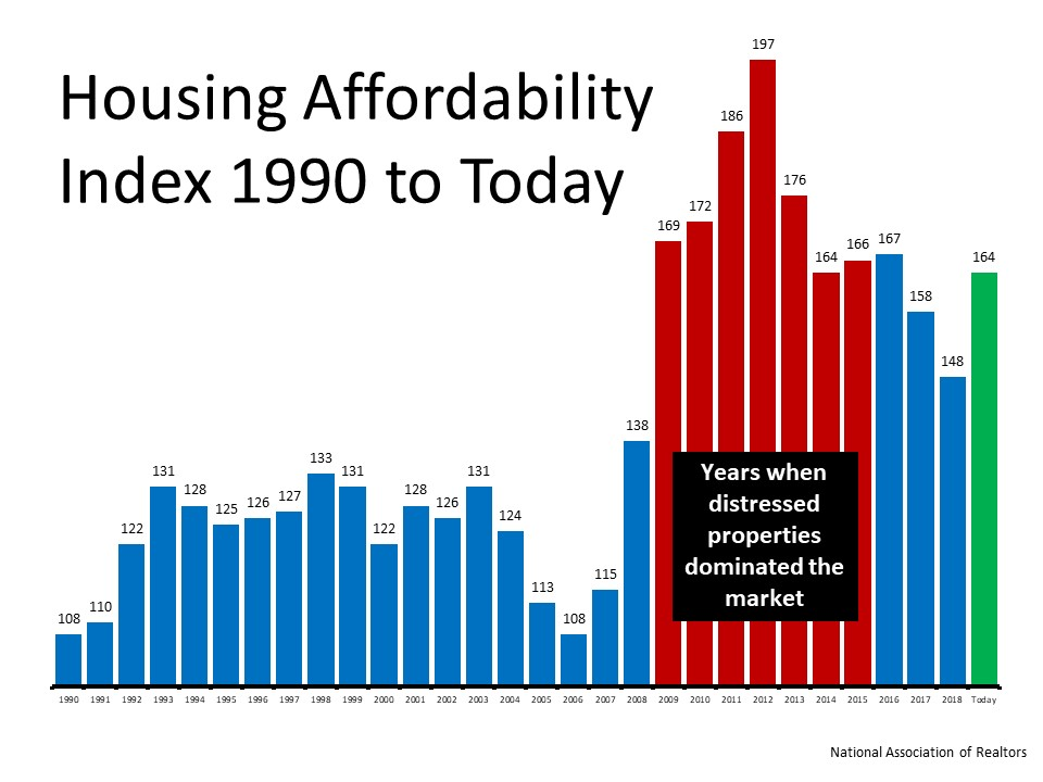 Homes Are More Affordable Today Not Less Affordable In 2020 Real Estate Buyers Real Estate Information Distressed Property