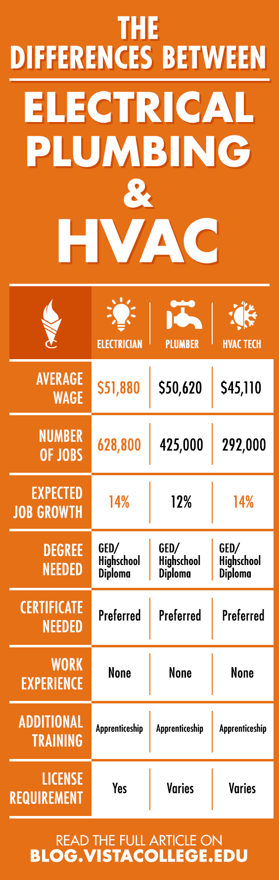 9 Big Differences Between Electrical, Plumbing, and HVAC Career Paths