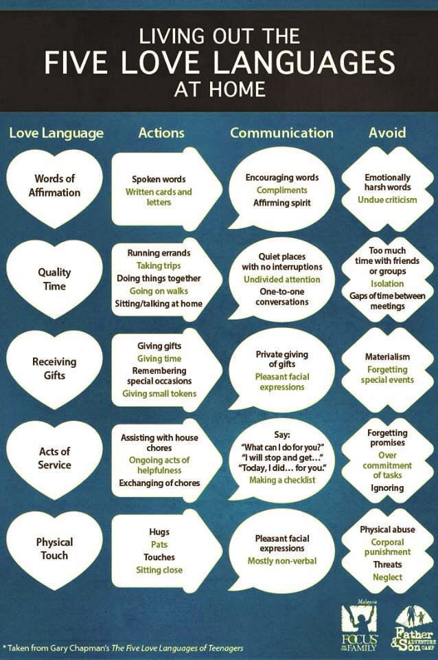 I am fascinated by the 5 love languages! I think my top two are words of affirmation and quality time