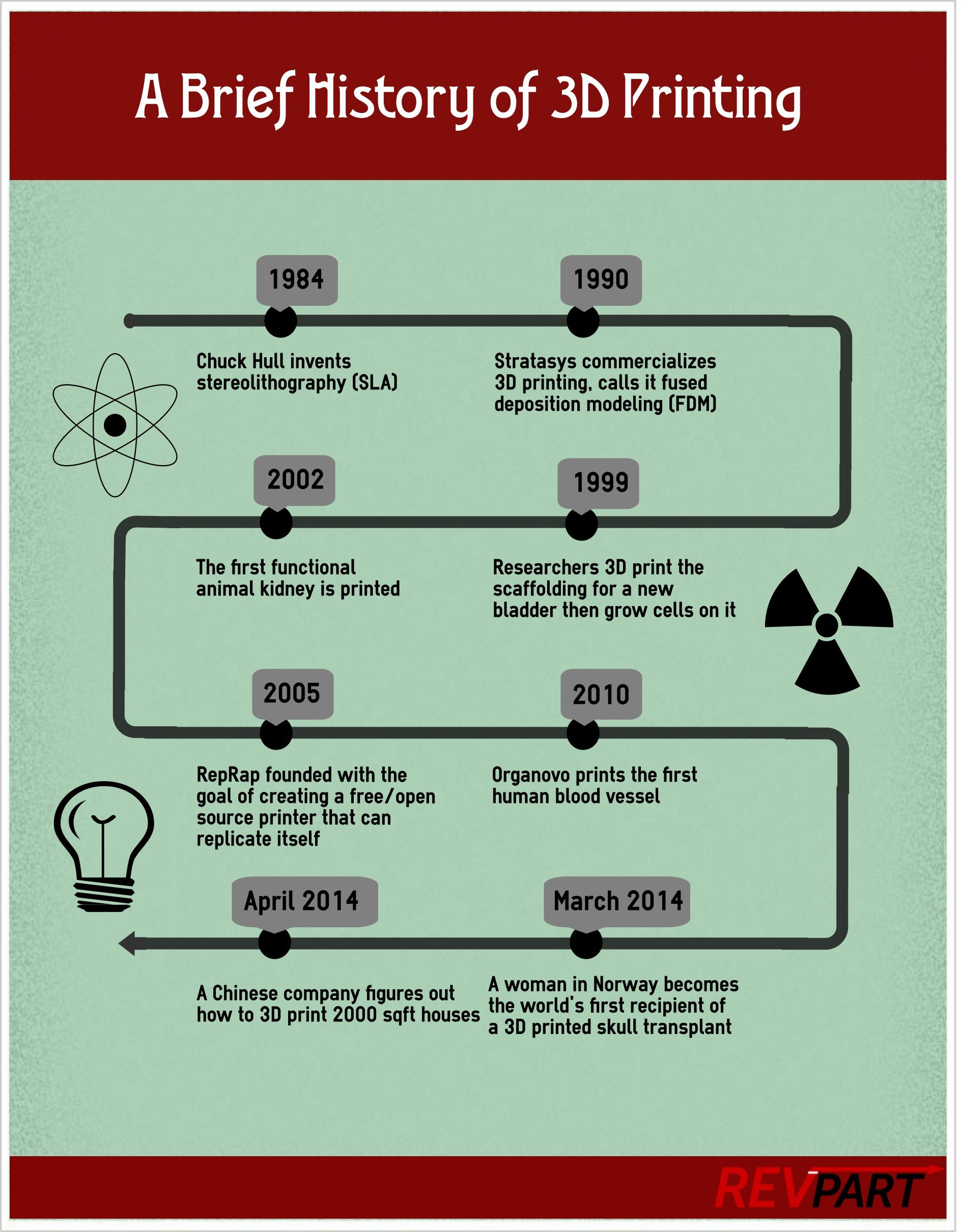 A Brief History Of 3d Printing Revpart 3d Printing History Infographic Prints