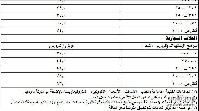 ننشر جدول الزيادة في أسعار الكهرباء الصادر من مجلس الوزراء Variety News