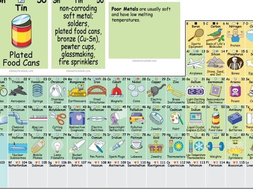 La tabla peridica que muestra la utilidad real de cada elemento la tabla peridica que muestra la utilidad real de cada elemento qumico urtaz Choice Image