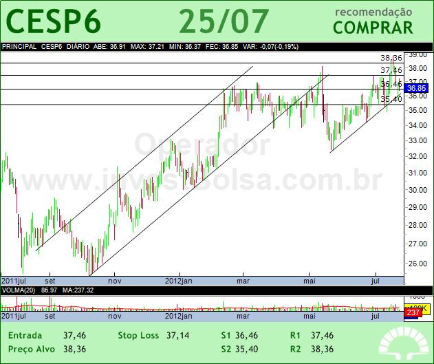 CESP - CESP6 - 25/07/2012 #CESP6 #analises #bovespa