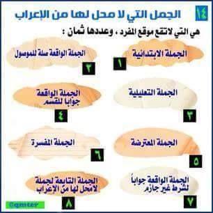 الجمل التى لا محل لها من الاعراب فى اللغة العربية Arabic Language Learning Arabic Learn Arabic Language
