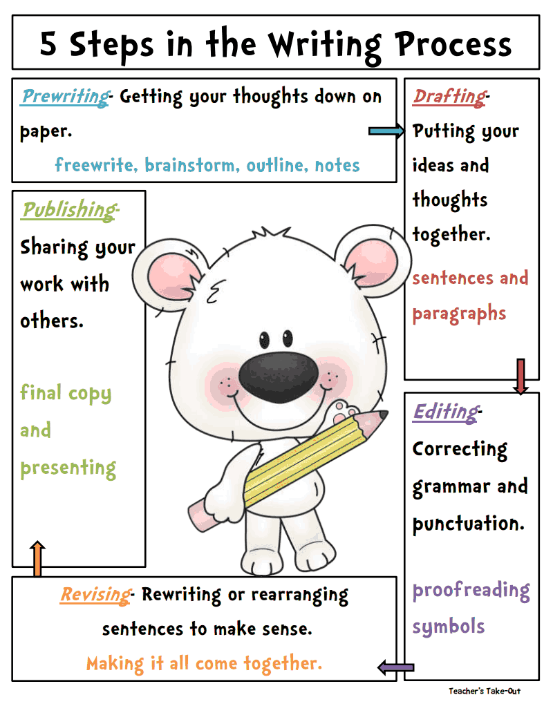 writing a review essay ks2 powerpoint