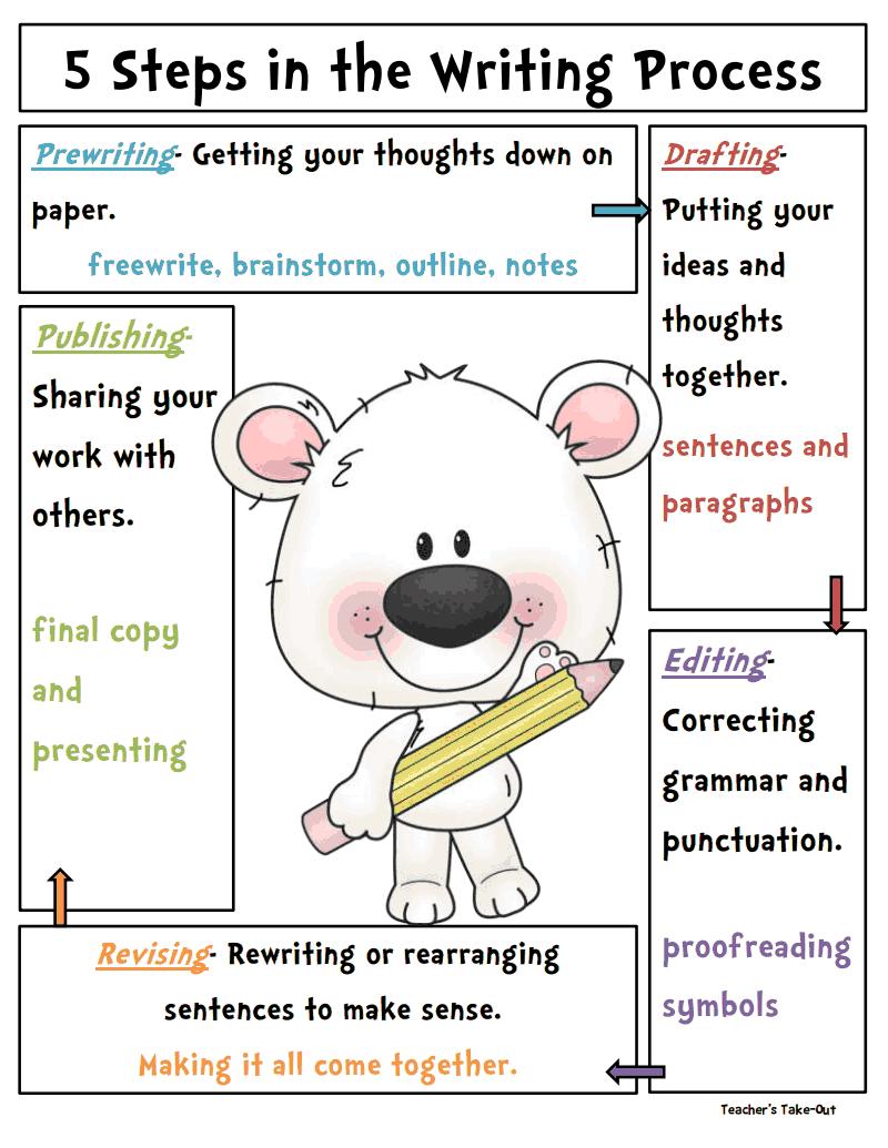 Writing Process Pdf Google Drive Writing Process Posters Writing Posters Writing Workshop