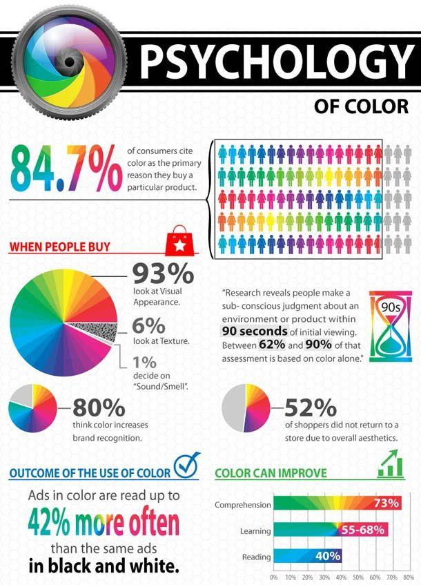 Psychology Of Color Analysis Of Brands Colors Psychologie Des