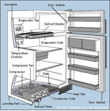 How A Refrigerator Works Diagram Refrigerator Repair Appliance Repair Fridge Repair