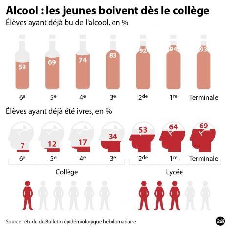 Infographie France Bleu Les Jeunes Boivent Des Le College Alcool Alcool Chez Les Jeunes Boire