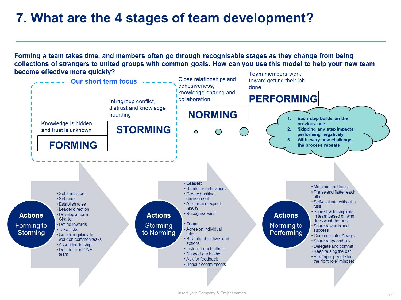 Organizational change management methodology Change