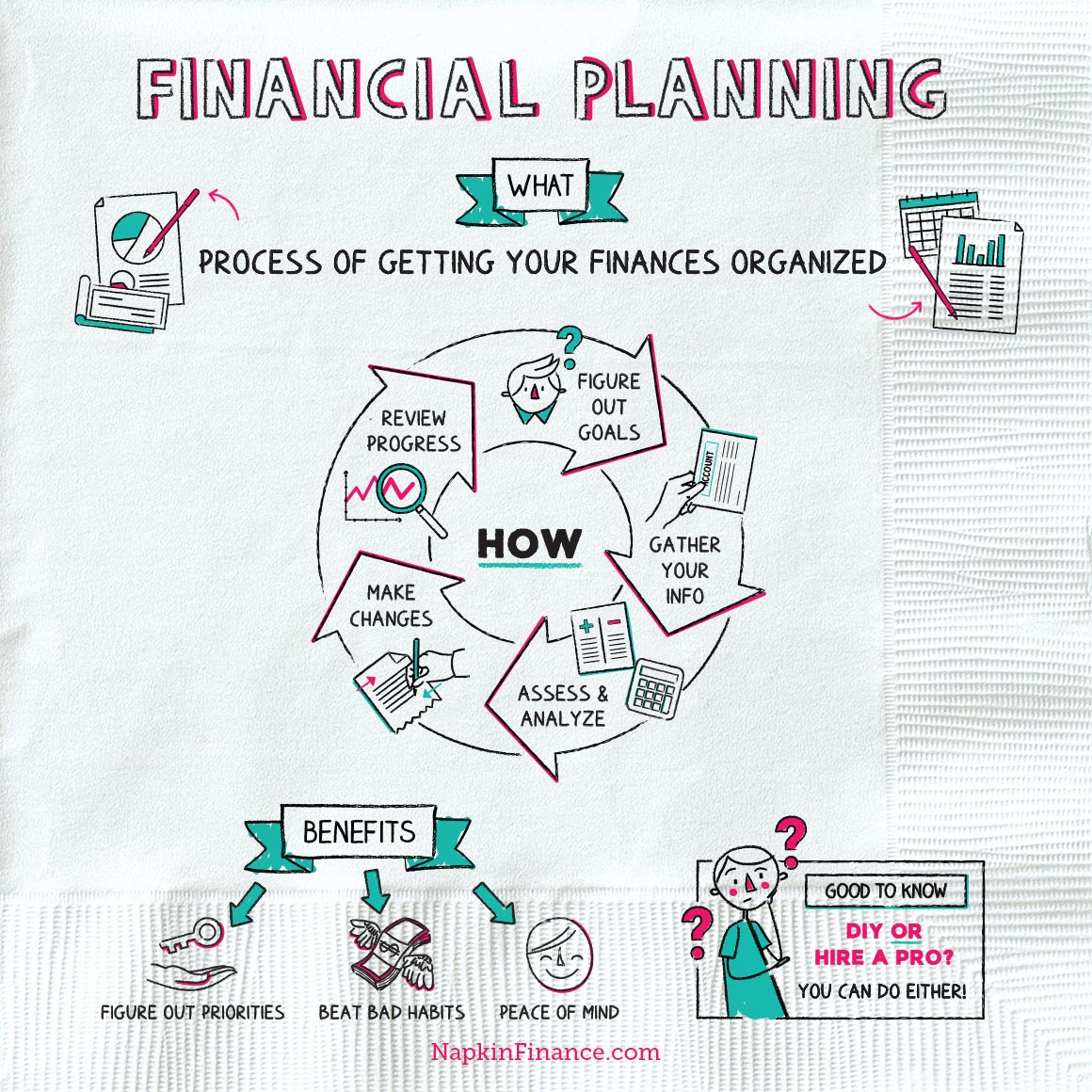 Financial Planning With Images Finance Economics Lessons