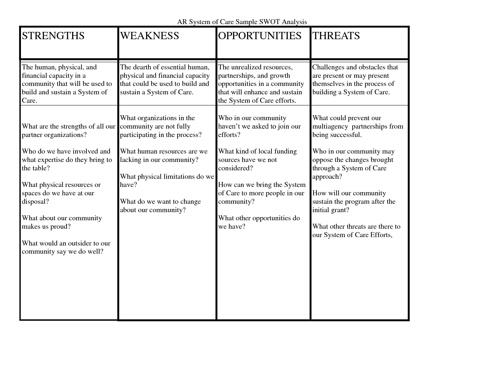 swot analysis example nursing