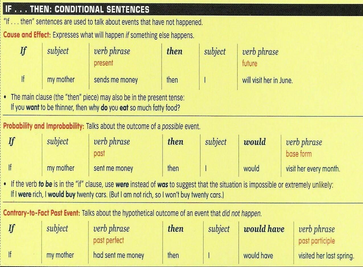 If     then conditional sentences | Grammar | Conditional