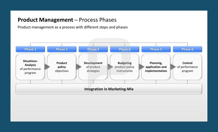 Product Management Ppt Process Phases SituationsAnalysis Of