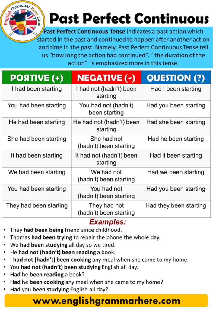 12 Tenses Formula With Example Pdf English Grammar Here Quiero Aprender Ingles Aprender Ingles Vocabulario Gramatica Del Ingles