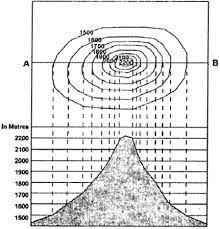 Bildergebnis für topographical
