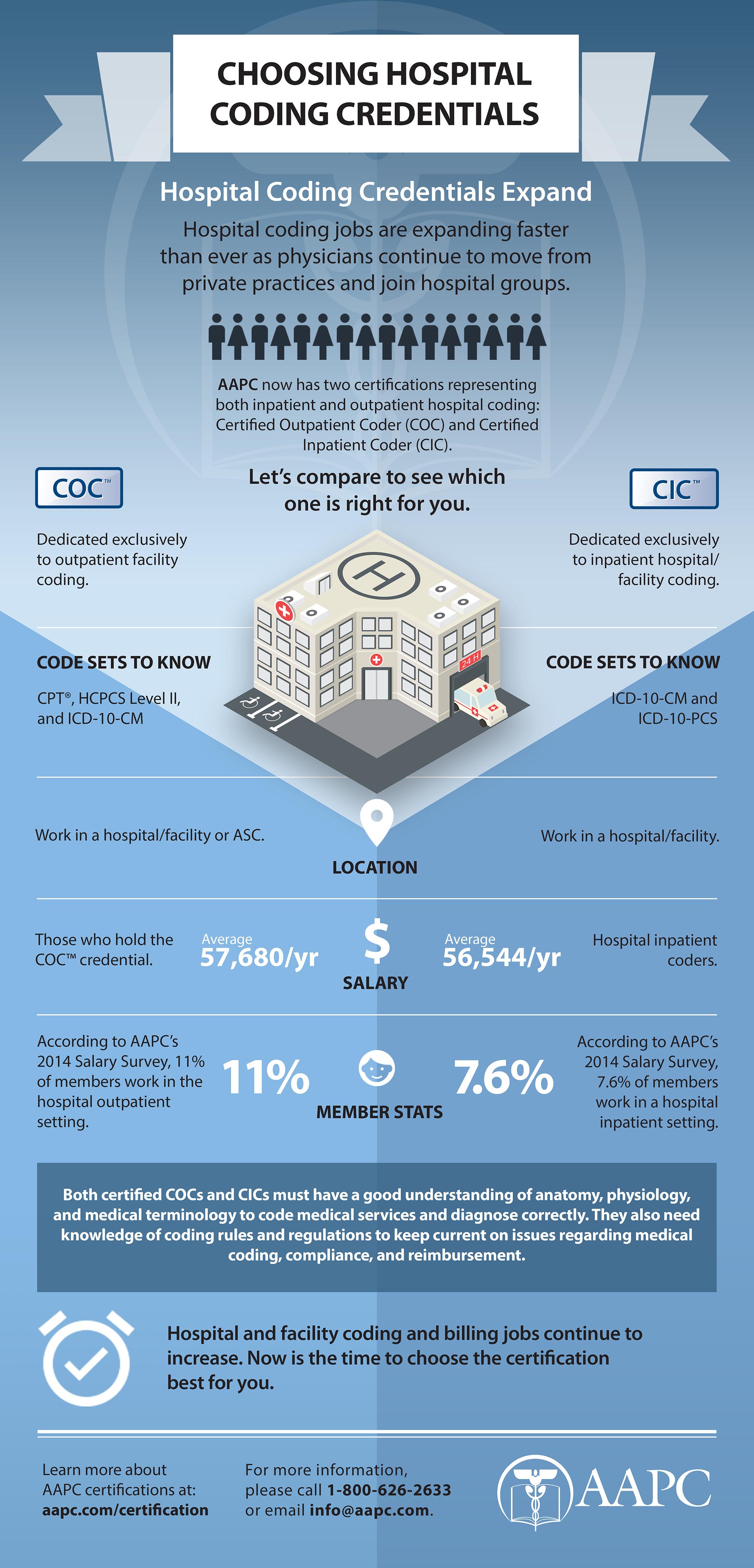 Inpatient Medical Coding Versus Outpatient Medical Coding