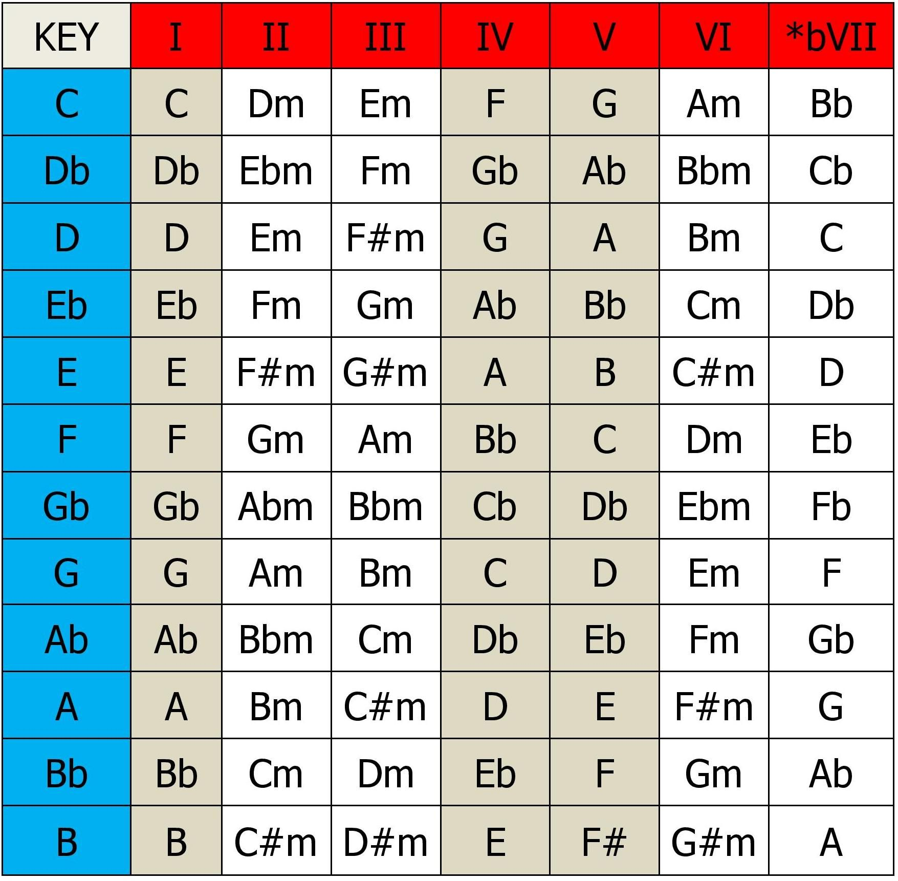 Common Major Scale Chords from a book How to Start A Song