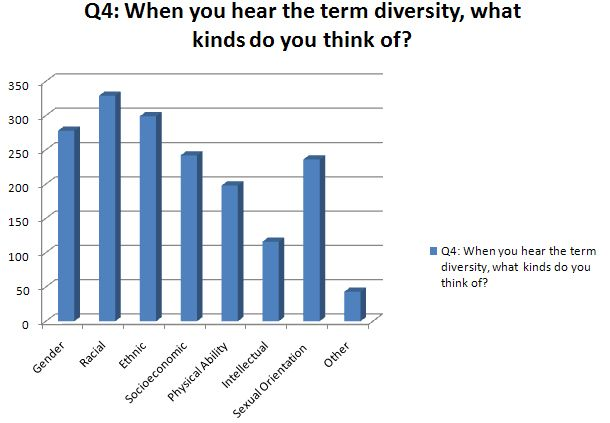 Diversity in Higher Education Today