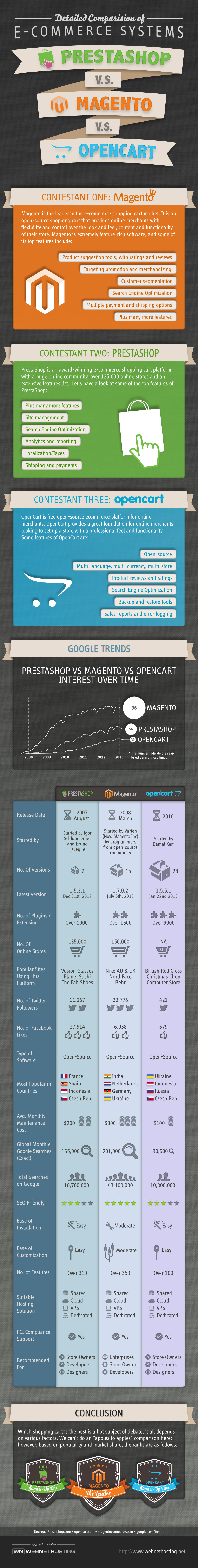 Prestashop Vs Magento Cs Opencart A Detailed Comparison