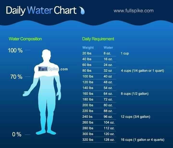 Water Chart