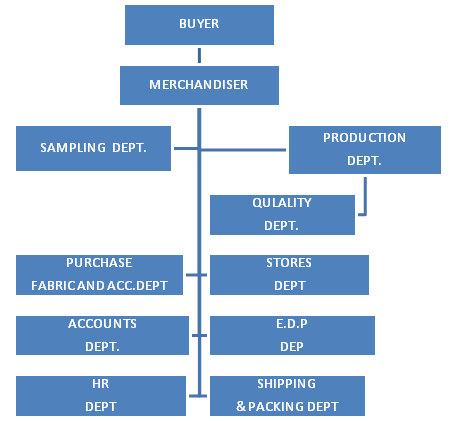 Flow chart of roles and responsibilities of garment