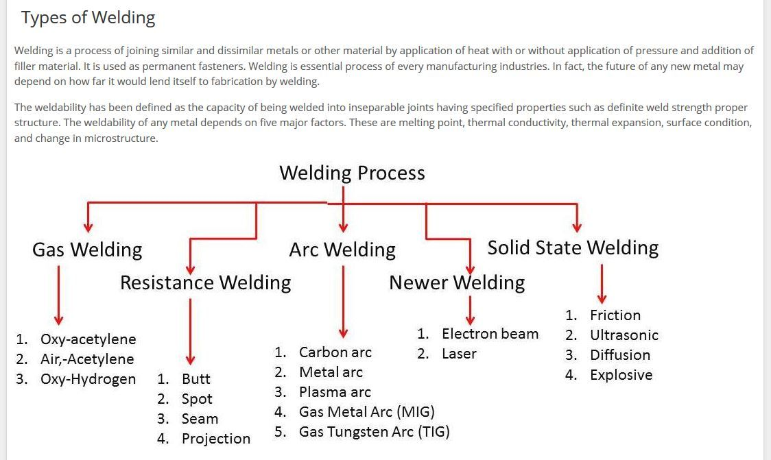different welding processes