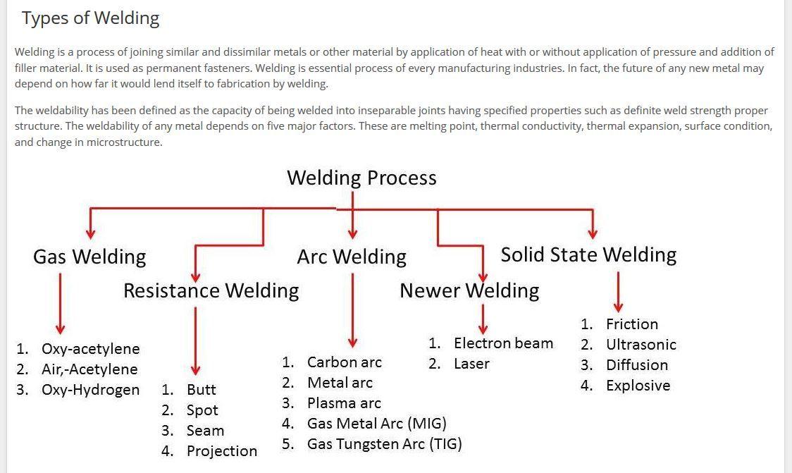 Different Welding Processes Welding In 2019 Types Of