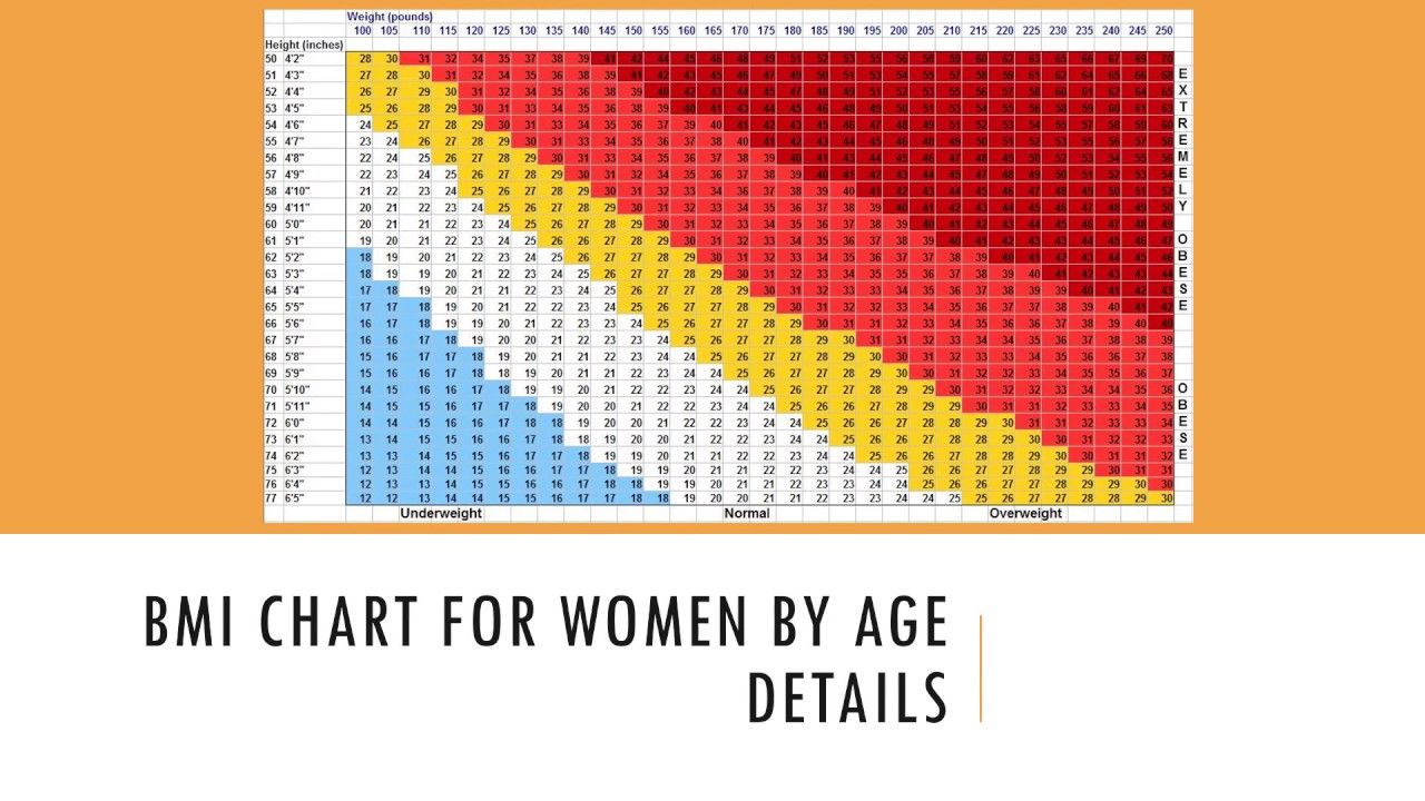 Bmi chart for women by age details also rh pinterest