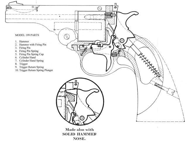 Pin em Gun Digest