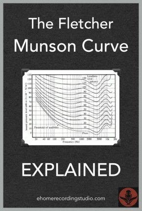 The Fletcher Munson Curve Explained Httpehomerecordingstudio