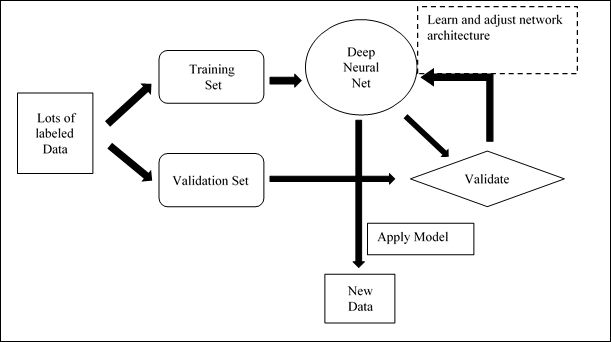 machine learning and deep learning basics