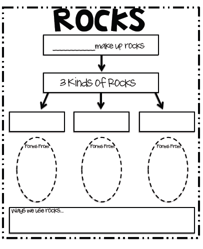 Mineral Concept Map.Fun For First Free Rock Concept Map Science Pinterest Rock